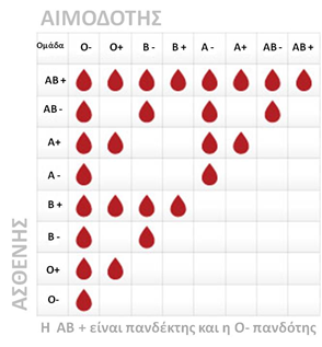 blood_groups